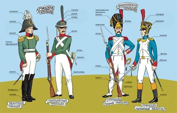 Розмальовка: форма та озброєння російської та французької піхоти у 1812 році